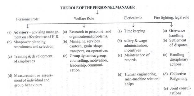 The Role of the Personnel Manager