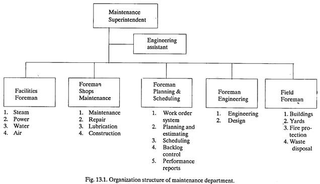 Organization Structure of Maintenance Department